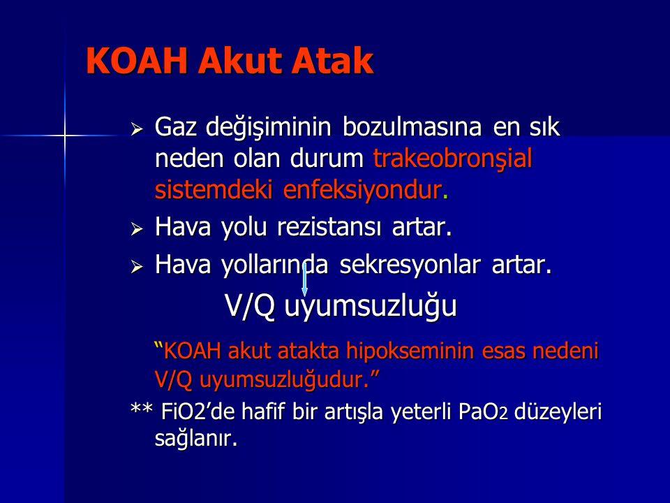 KOAH Akut Atak  Gaz değişiminin bozulmasına en sık neden olan durum trakeobronşial sistemdeki enfeksiyondur.  Hava yolu rezistansı artar.  Hava yol