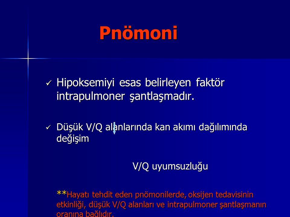 Pnömoni Pnömoni Hipoksemiyi esas belirleyen faktör intrapulmoner şantlaşmadır. Hipoksemiyi esas belirleyen faktör intrapulmoner şantlaşmadır. Düşük V/