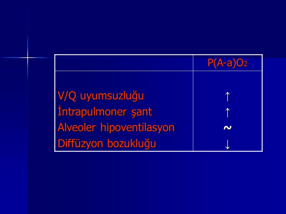 P(A-a)O 2 V/Q uyumsuzluğu İntrapulmoner şant Alveoler hipoventilasyon Diffüzyon bozukluğu ↑↑~↓