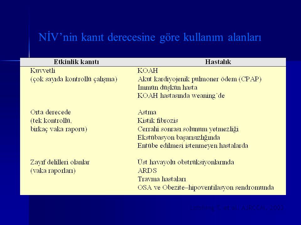 NİV'nin kanıt derecesine göre kullanım alanları Leishing T. et al. AJRCCM, 2003