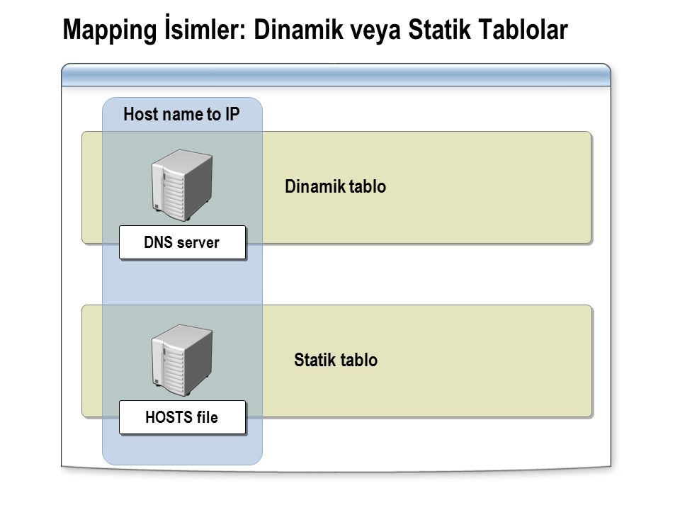 Statik tablo Dinamik tablo Mapping İsimler: Dinamik veya Statik Tablolar Host name to IP DNS server HOSTS file