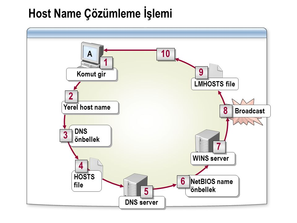 Host Name Çözümleme İşlemi WINS server LMHOSTS file Broadcast DNS server 8 8 9 9 7 7 HOSTS file 5 5 4 4 DNS önbellek Yerel host name 2 2 10 3 3 NetBIO