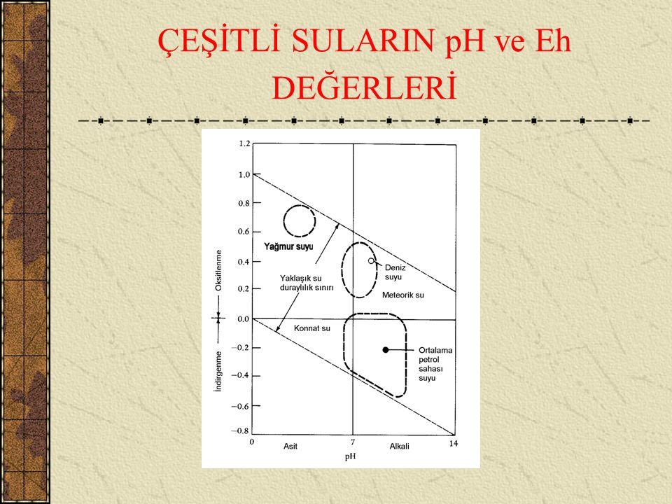 pH < 7,5 ise deniz suyu asitiktir ve H 2 CO 3 ve HCO 3 - konsantrasyonu bakımından zengindir. pH > 7,5 ise deniz suyu baziktir ve HCO 3 - ve CO 3 = ba