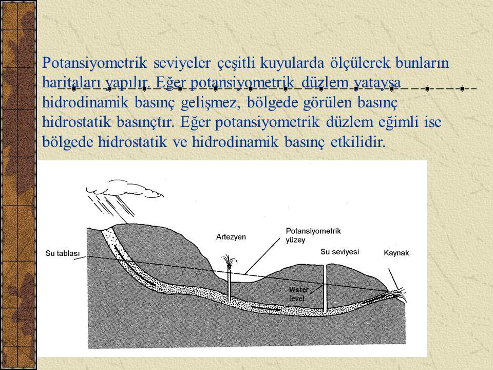 HİDRODİNAMİK BASINÇ Sıvı akışının neden olduğu basınçtır. Bir sondaj açıldığında formasyon içerisindeki akışkan kuyuya doğru akmaya başlar. Bu sıvının