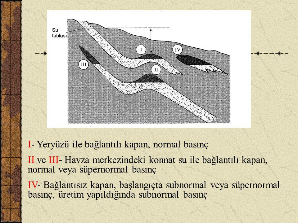 SUBNORMAL BASINCIN NEDENLERİ Su sirkülasyonu olmayan rezervuarlardan üretim sırasında su çekilirse subnormal basınç gelişir ve giderek düşer Gözenek h