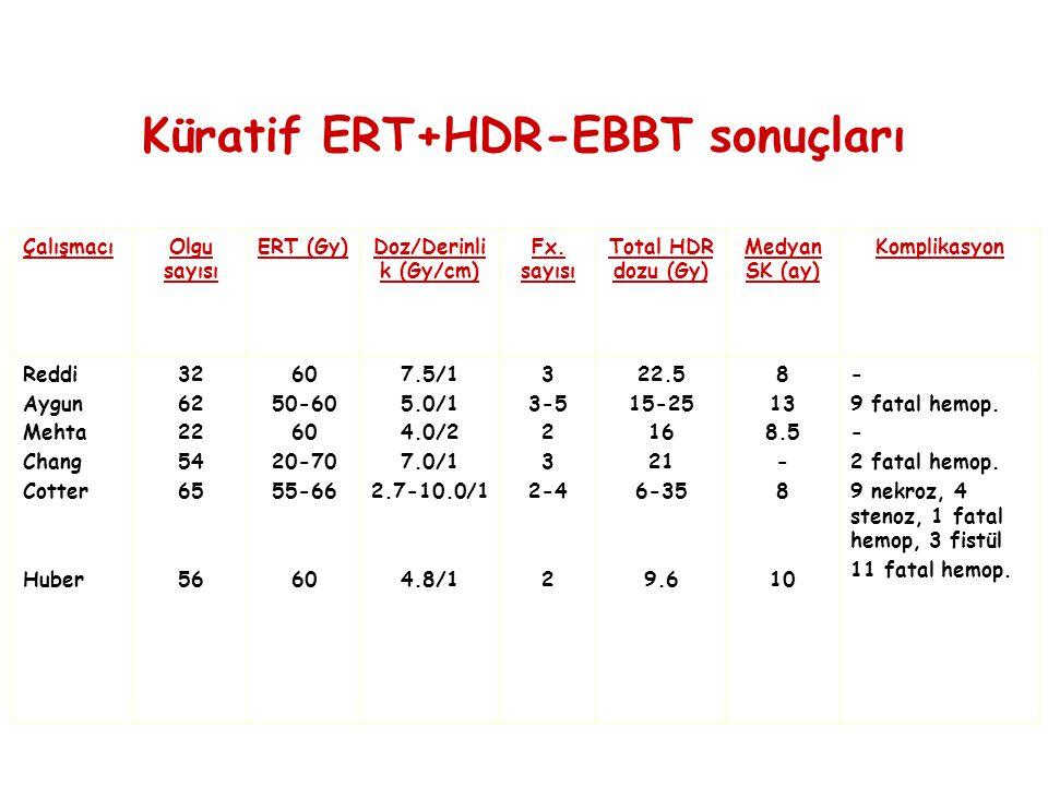 ÇalışmacıOlgu sayısı ERT (Gy)Doz/Derinli k (Gy/cm) Fx. sayısı Total HDR dozu (Gy) Medyan SK (ay) Komplikasyon Reddi Aygun Mehta Chang Cotter Huber 32