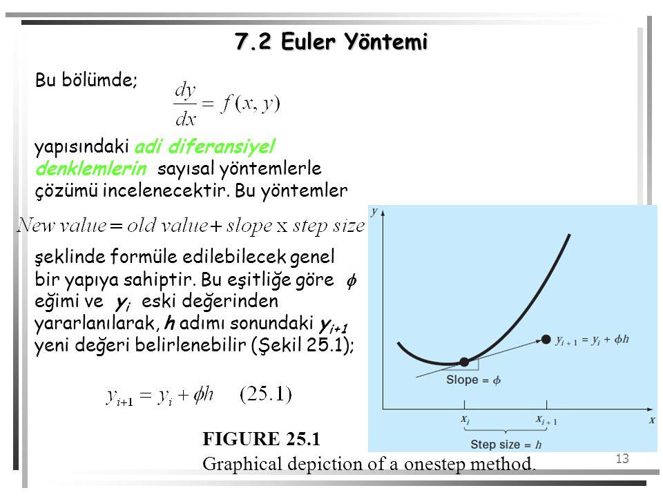 13 7.2 Euler Yöntemi Bu bölümde; yapısındaki adi diferansiyel denklemlerin sayısal yöntemlerle çözümü incelenecektir. Bu yöntemler şeklinde formüle ed