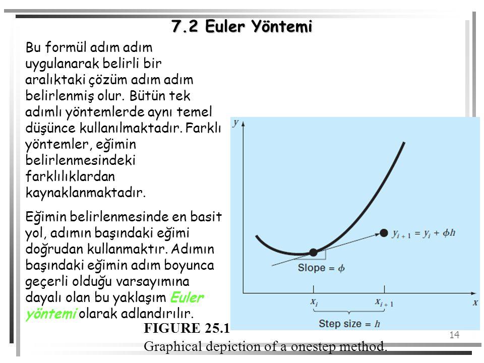 14 7.2 Euler Yöntemi Bu formül adım adım uygulanarak belirli bir aralıktaki çözüm adım adım belirlenmiş olur. Bütün tek adımlı yöntemlerde aynı temel