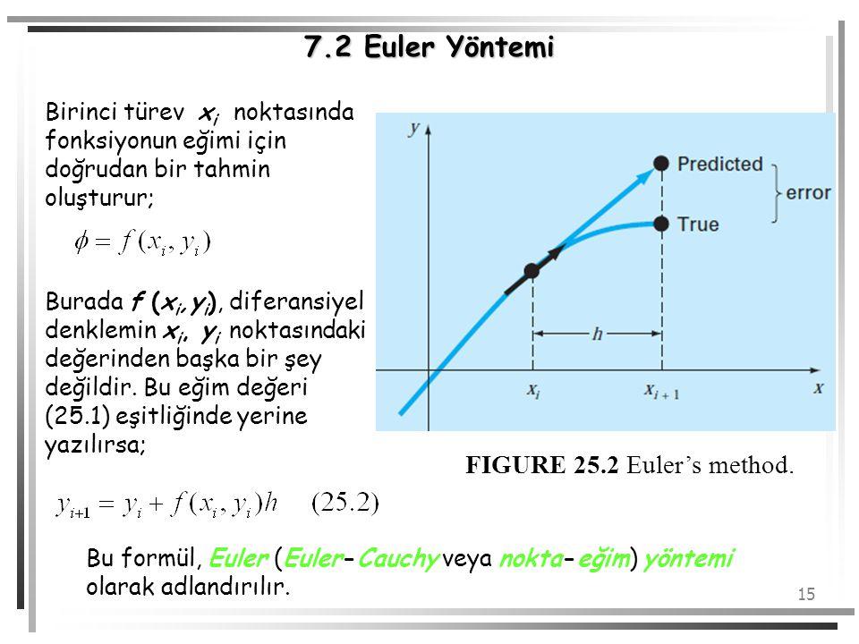 15 7.2 Euler Yöntemi Birinci türev x i noktasında fonksiyonun eğimi için doğrudan bir tahmin oluşturur; Burada f (x i,y i ), diferansiyel denklemin x