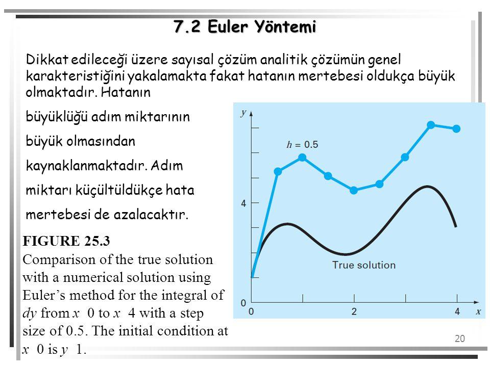 20 7.2 Euler Yöntemi Dikkat edileceği üzere sayısal çözüm analitik çözümün genel karakteristiğini yakalamakta fakat hatanın mertebesi oldukça büyük ol