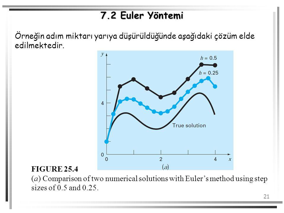 21 7.2 Euler Yöntemi Örneğin adım miktarı yarıya düşürüldüğünde aşağıdaki çözüm elde edilmektedir. FIGURE 25.4 (a) Comparison of two numerical solutio