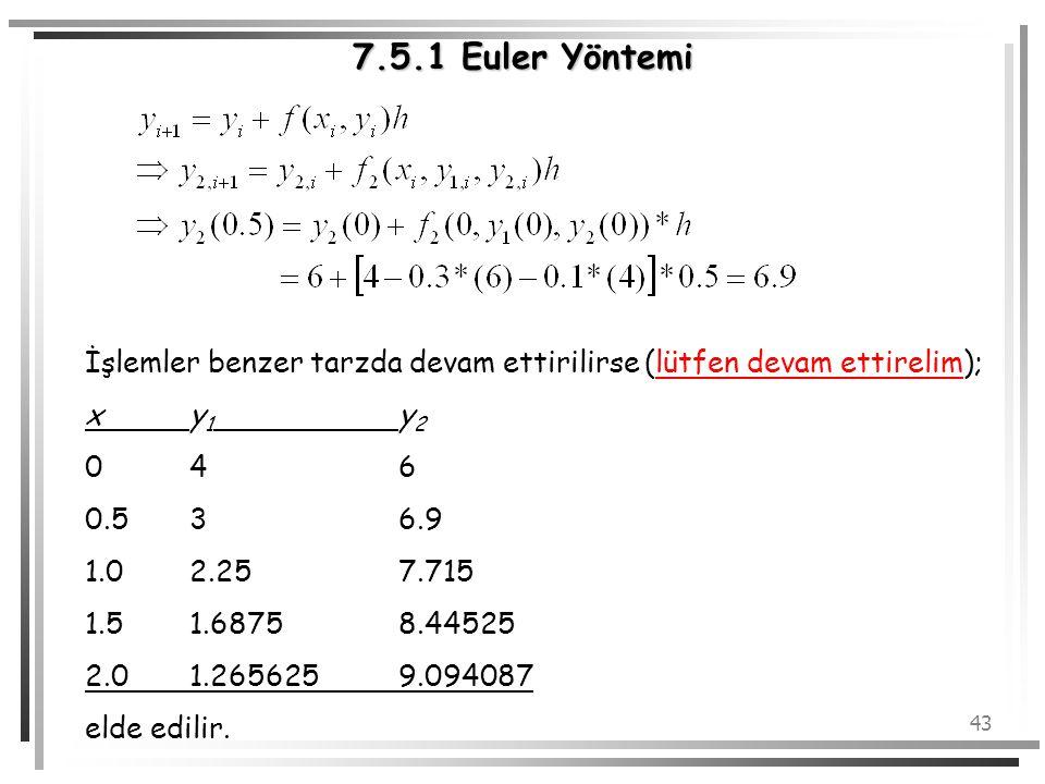 43 7.5.1 Euler Yöntemi İşlemler benzer tarzda devam ettirilirse (lütfen devam ettirelim); xy 1 y 2 046 0.536.9 1.02.257.715 1.51.68758.44525 2.01.2656