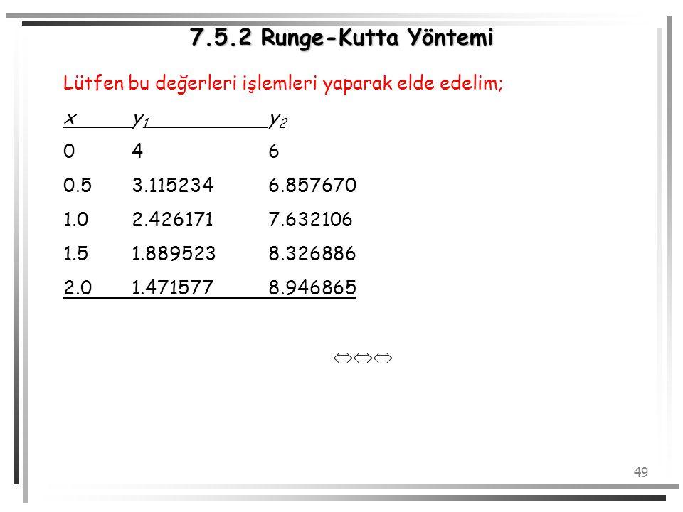 49 7.5.2 Runge-Kutta Yöntemi Lütfen bu değerleri işlemleri yaparak elde edelim; xy 1 y 2 046 0.53.1152346.857670 1.02.4261717.632106 1.51.8895238.3268