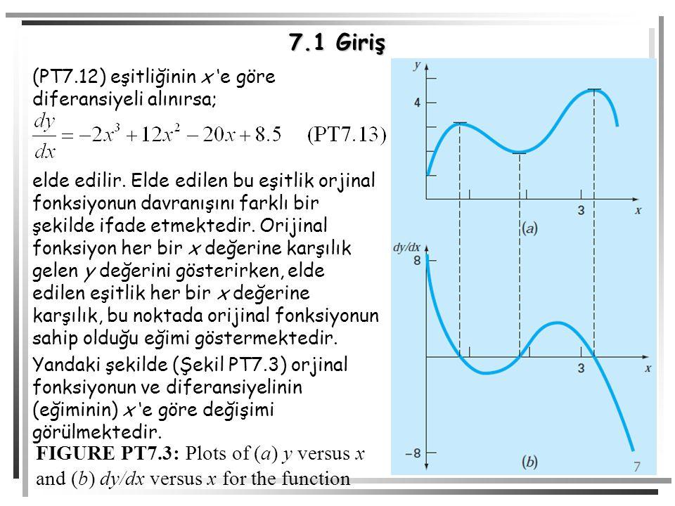 7 7.1 Giriş (PT7.12) eşitliğinin x 'e göre diferansiyeli alınırsa; elde edilir. Elde edilen bu eşitlik orjinal fonksiyonun davranışını farklı bir şeki