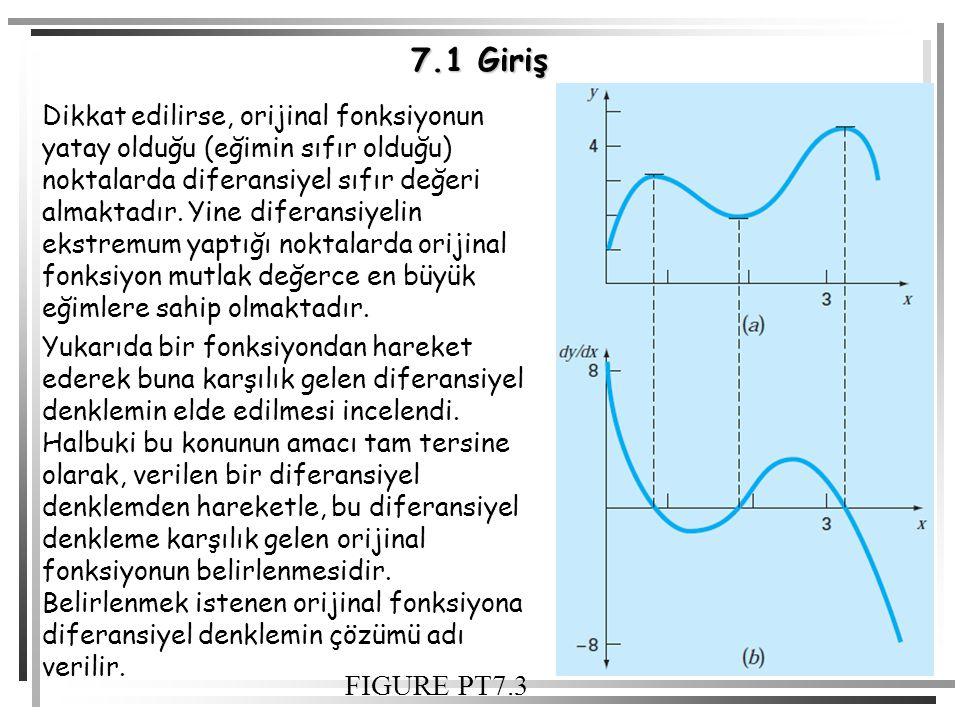 8 7.1 Giriş Dikkat edilirse, orijinal fonksiyonun yatay olduğu (eğimin sıfır olduğu) noktalarda diferansiyel sıfır değeri almaktadır. Yine diferansiye