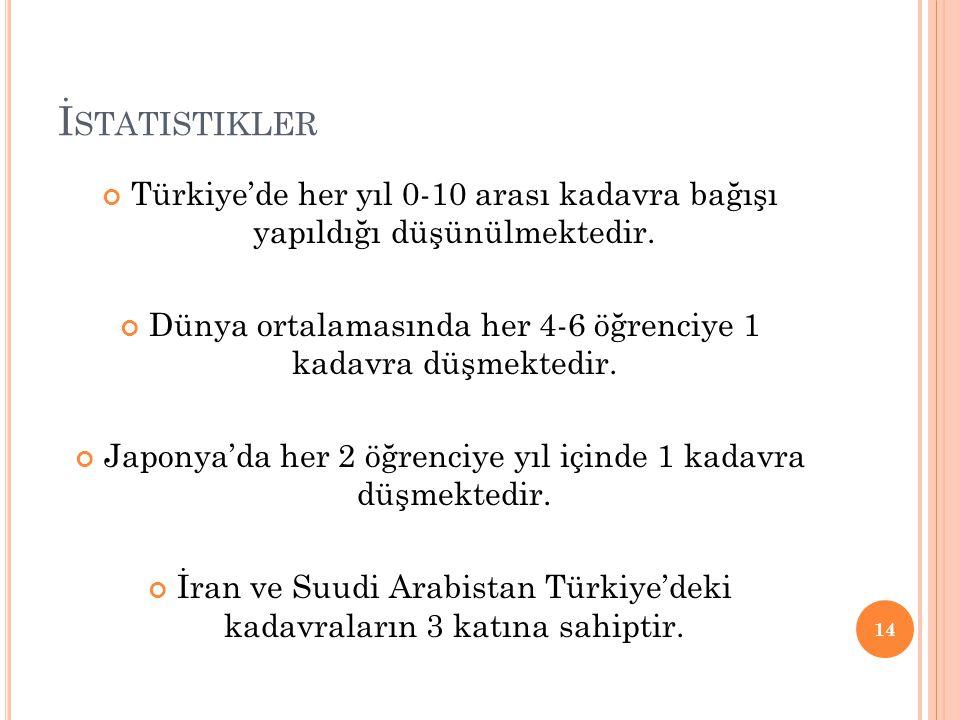 İ STATISTIKLER Türkiye'de her yıl 0-10 arası kadavra bağışı yapıldığı düşünülmektedir. Dünya ortalamasında her 4-6 öğrenciye 1 kadavra düşmektedir. Ja