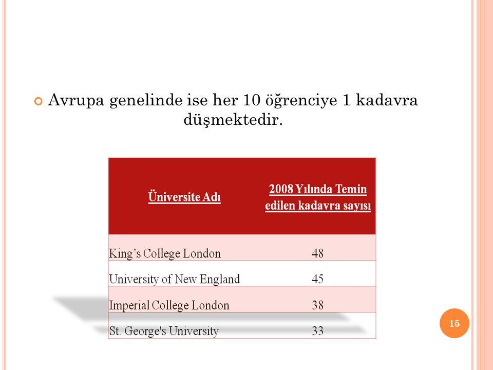 Avrupa genelinde ise her 10 öğrenciye 1 kadavra düşmektedir. 15