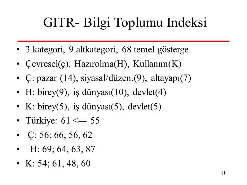 11 GITR- Bilgi Toplumu Indeksi 3 kategori, 9 altkategori, 68 temel gösterge Çevresel(ç), Hazırolma(H), Kullanım(K) Ç: pazar (14), siyasal/düzen.(9), altayapı(7) H: birey(9), iş dünyası(10), devlet(4) K: birey(5), iş dünyası(5), devlet(5) Türkiye: 61 <--- 55 Ç: 56; 66, 56, 62 H: 69; 64, 63, 87 K: 54; 61, 48, 60