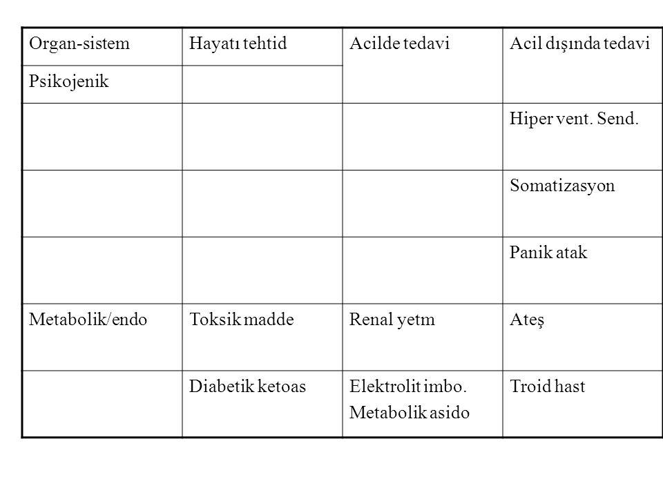 Organ-sistemHayatı tehtidAcilde tedaviAcil dışında tedavi Psikojenik Hiper vent. Send. Somatizasyon Panik atak Metabolik/endoToksik maddeRenal yetmAte