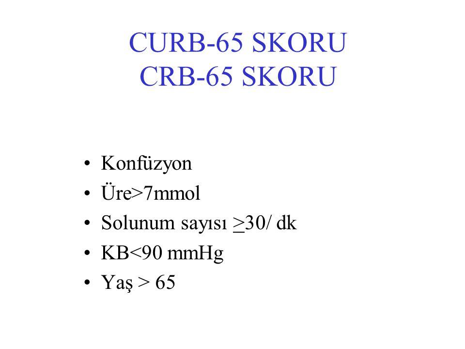 CURB-65 SKORU CRB-65 SKORU Konfüzyon Üre>7mmol Solunum sayısı >30/ dk KB<90 mmHg Yaş > 65