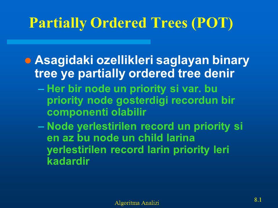 Algoritma Analizi 8.32 Ornek: Heapifying 89 67 7 5 40 1 3 5 36 56 40 67 75 36 5635189 1 2 3 456 7 8 9 10