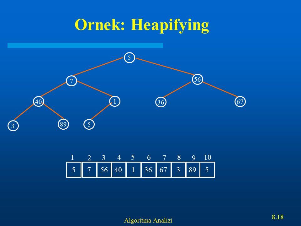 Algoritma Analizi 8.18 Ornek: Heapifying 5 56 40 1 7 5 3 89 36 67 7 56 401 36 6738955 1 2 3 456 7 8 9 10