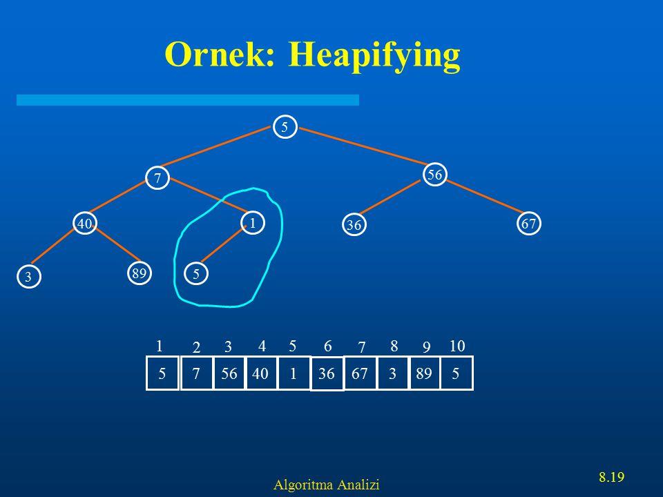 Algoritma Analizi 8.19 Ornek: Heapifying 5 56 40 1 7 5 3 89 36 67 7 56 401 36 6738955 1 2 3 456 7 8 9 10