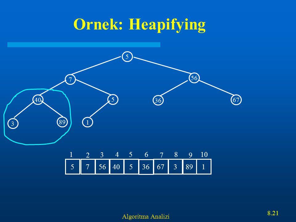 Algoritma Analizi 8.21 Ornek: Heapifying 5 56 40 5 7 1 3 89 36 67 7 56 405 36 6738915 1 2 3 456 7 8 9 10