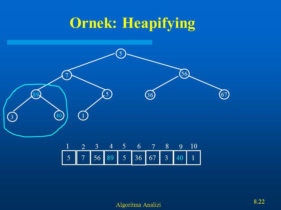 Algoritma Analizi 8.22 Ornek: Heapifying 5 56 89 5 7 1 3 40 36 67 7 56 895 36 6734015 1 2 3 456 7 8 9 10