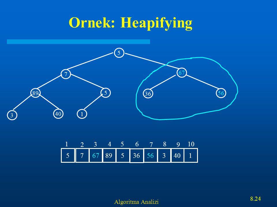 Algoritma Analizi 8.24 Ornek: Heapifying 5 67 89 5 7 1 3 40 36 56 7 67 895 36 5634015 1 2 3 456 7 8 9 10