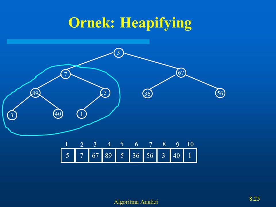 Algoritma Analizi 8.25 Ornek: Heapifying 5 67 89 5 7 1 3 40 36 56 7 67 895 36 5634015 1 2 3 456 7 8 9 10