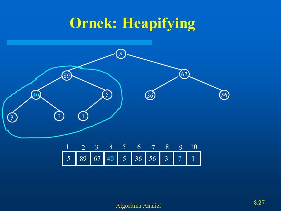 Algoritma Analizi 8.27 Ornek: Heapifying 5 67 40 5 89 1 3 7 36 56 89 67 405 36 563715 1 2 3 456 7 8 9 10