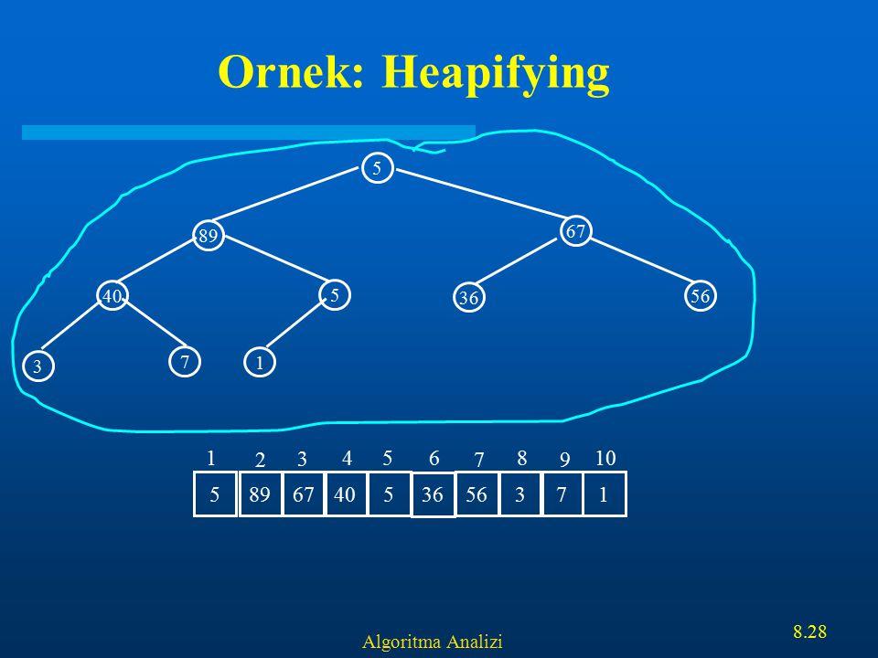 Algoritma Analizi 8.28 Ornek: Heapifying 5 67 40 5 89 1 3 7 36 56 89 67 405 36 563715 1 2 3 456 7 8 9 10