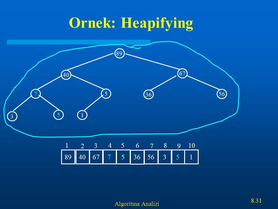 Algoritma Analizi 8.31 Ornek: Heapifying 89 67 7 5 40 1 3 5 36 56 40 67 75 36 5635189 1 2 3 456 7 8 9 10