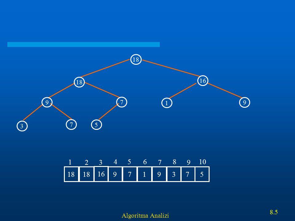 Algoritma Analizi 8.26 Ornek: Heapifying 5 67 7 5 89 1 3 40 36 56 89 67 75 36 5634015 1 2 3 456 7 8 9 10