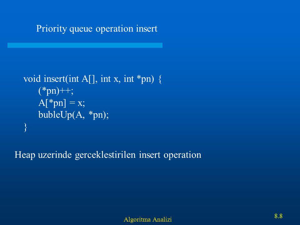 Algoritma Analizi 8.8 Priority queue operation insert void insert(int A[], int x, int *pn) { (*pn)++; A[*pn] = x; bubleUp(A, *pn); } Heap uzerinde ger