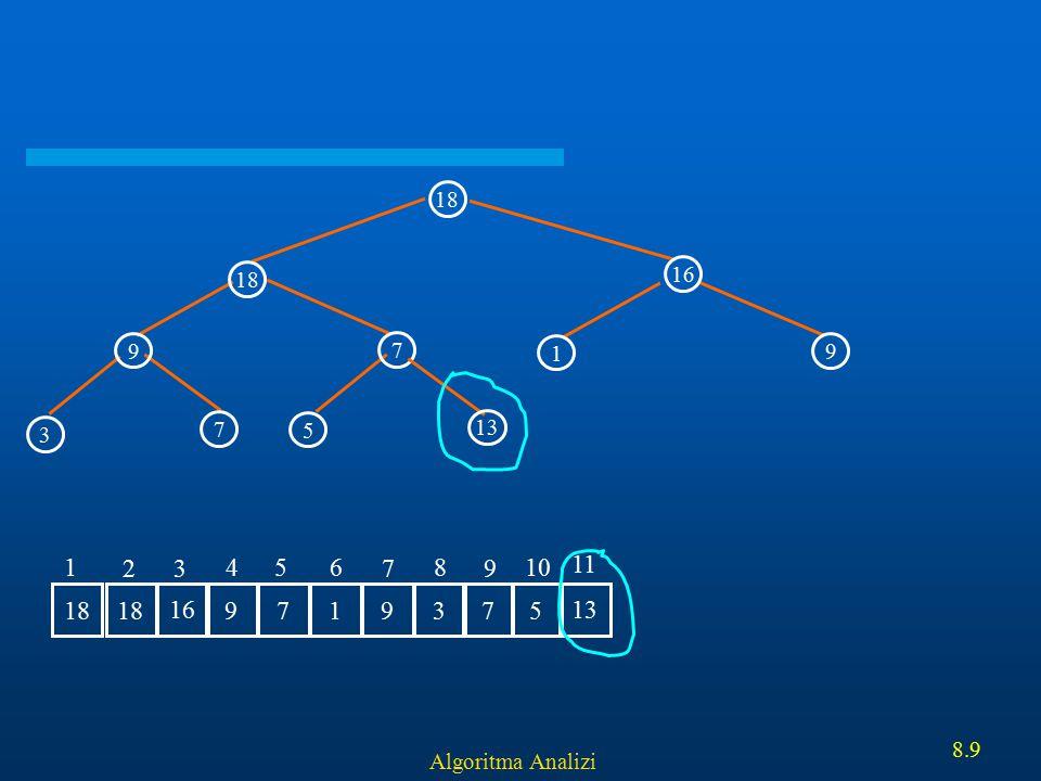 Algoritma Analizi 8.20 Ornek: Heapifying 5 56 40 5 7 1 3 89 36 67 7 56 405 36 6738915 1 2 3 456 7 8 9 10
