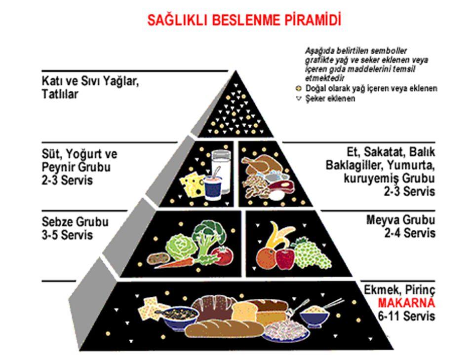 Dengeli Beslenme Planı Dengeli beslenme planı, size neyi hangi saatte yemeniz gerektiğini söyleyen kesin bir plan değildir.