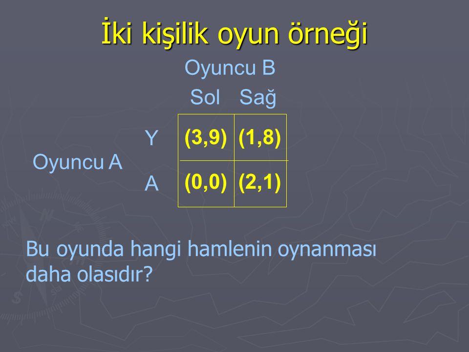 İki kişilik oyun örneği Bu oyunda hangi hamlenin oynanması daha olasıdır? Oyuncu B Oyuncu A SolSağ Y A (3,9) (0,0) (1,8) (2,1)