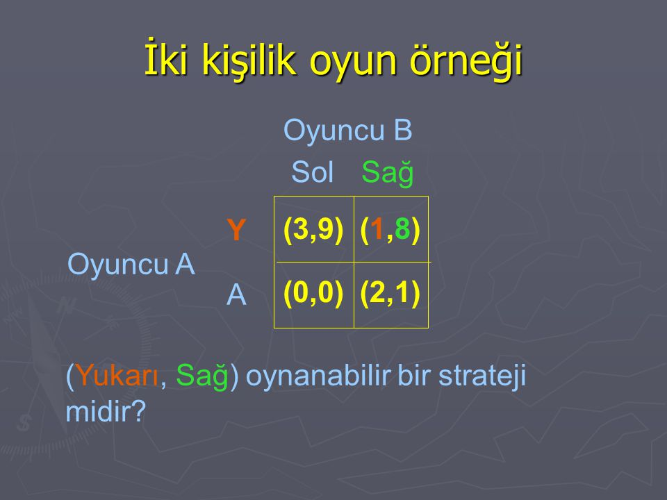 İki kişilik oyun örneği (Yukarı, Sağ) oynanabilir bir strateji midir? Oyuncu B Oyuncu A SolSağ Y A (3,9) (0,0) (1,8)(1,8) (2,1)