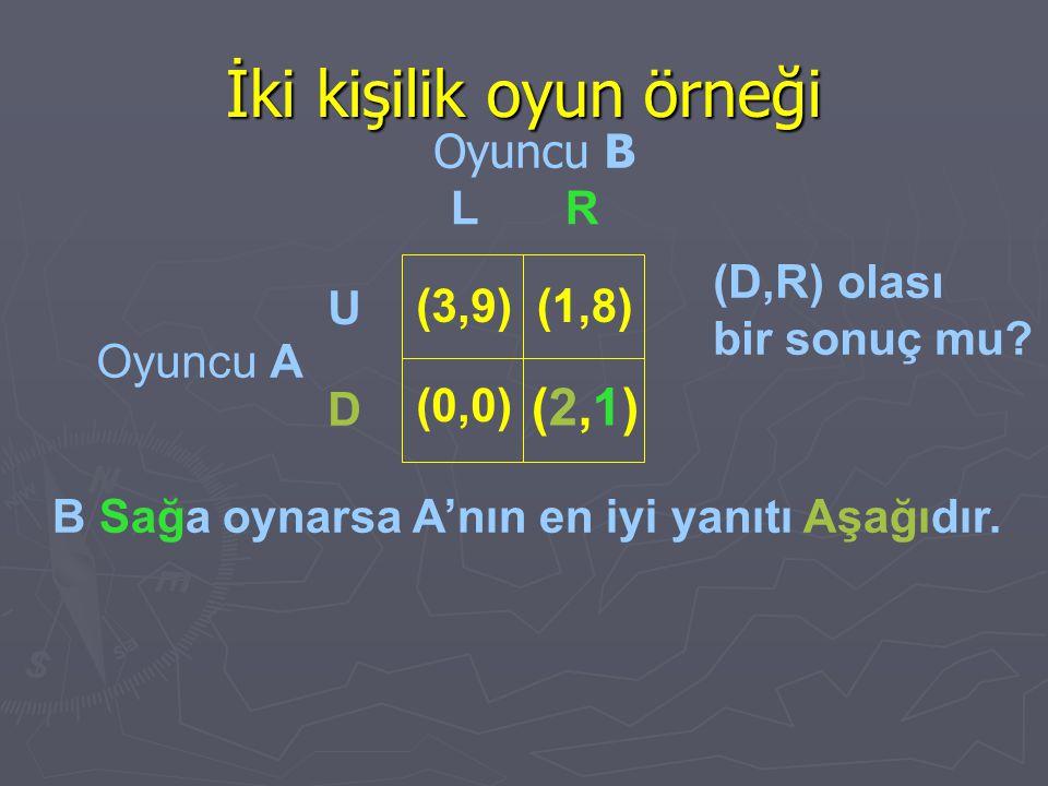 İki kişilik oyun örneği Oyuncu B Oyuncu A (D,R) olası bir sonuç mu? B Sağa oynarsa A'nın en iyi yanıtı Aşağıdır. LR U D (3,9) (0,0) (1,8) (2,1)(2,1)