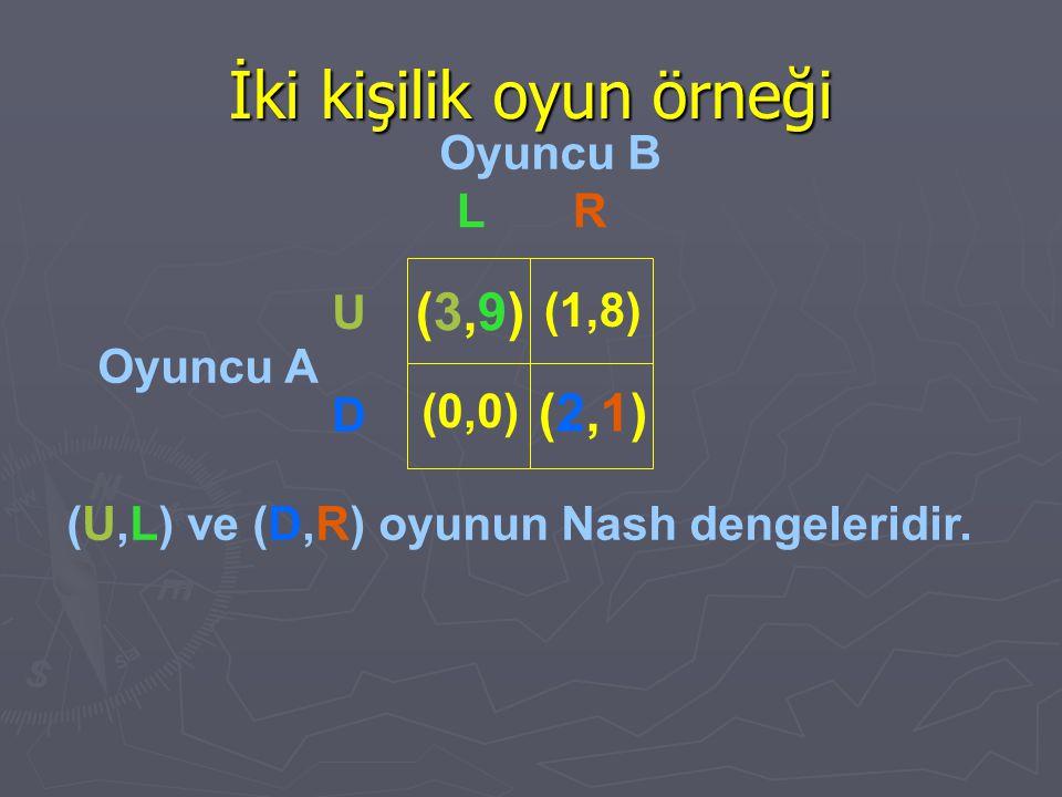 İki kişilik oyun örneği Oyuncu B Oyuncu A (U,L) ve (D,R) oyunun Nash dengeleridir. LR U D (3,9)(3,9) (0,0) (1,8) (2,1)(2,1)