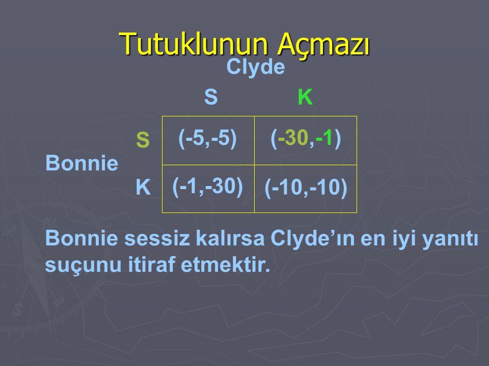 Bonnie sessiz kalırsa Clyde'ın en iyi yanıtı suçunu itiraf etmektir. Clyde Bonnie (-5,-5)(-30,-1) (-1,-30) (-10,-10) S K SK Tutuklunun Açmazı