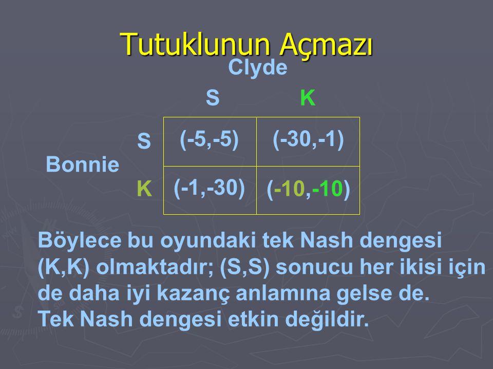 Böylece bu oyundaki tek Nash dengesi (K,K) olmaktadır; (S,S) sonucu her ikisi için de daha iyi kazanç anlamına gelse de. Tek Nash dengesi etkin değild