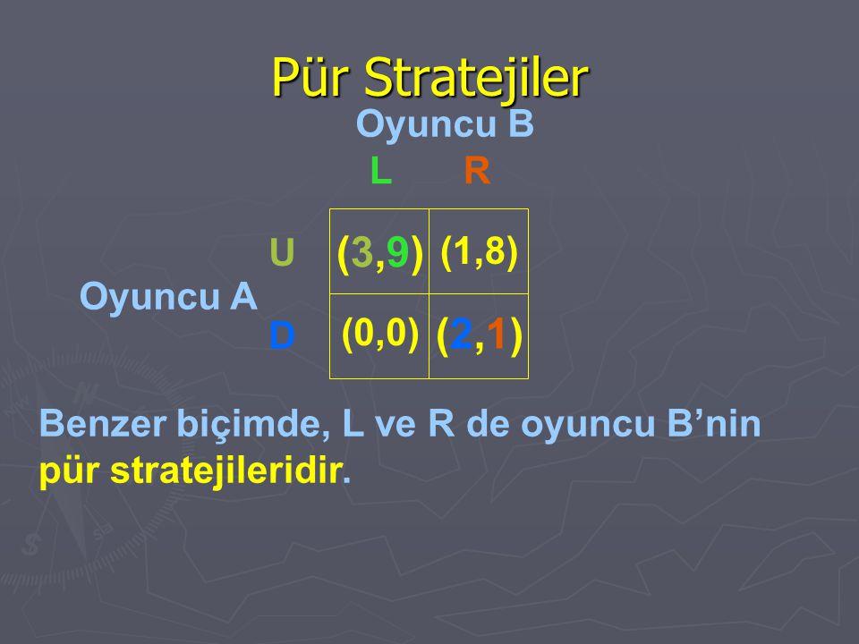 Pür Stratejiler Oyuncu B Oyuncu A Benzer biçimde, L ve R de oyuncu B'nin pür stratejileridir. LR U D (3,9)(3,9) (0,0) (1,8) (2,1)(2,1)