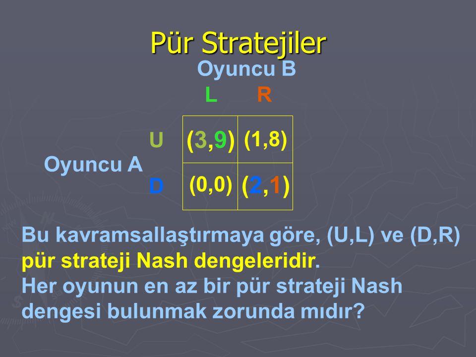 Pür Stratejiler Oyuncu B Oyuncu A Bu kavramsallaştırmaya göre, (U,L) ve (D,R) pür strateji Nash dengeleridir. Her oyunun en az bir pür strateji Nash d