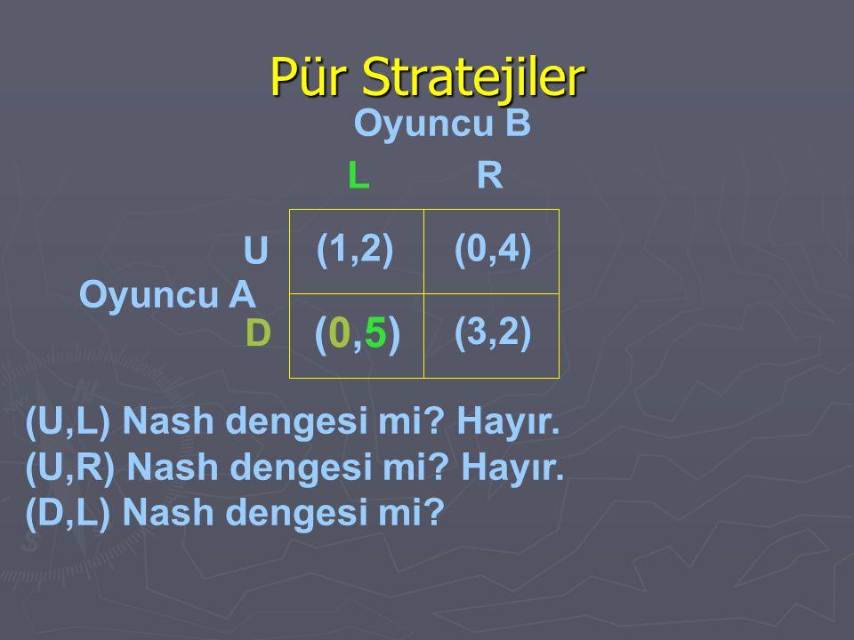 Pür Stratejiler Oyuncu B Oyuncu A (1,2)(0,4) (0,5)(0,5) (3,2) U D LR (U,L) Nash dengesi mi? Hayır. (U,R) Nash dengesi mi? Hayır. (D,L) Nash dengesi mi
