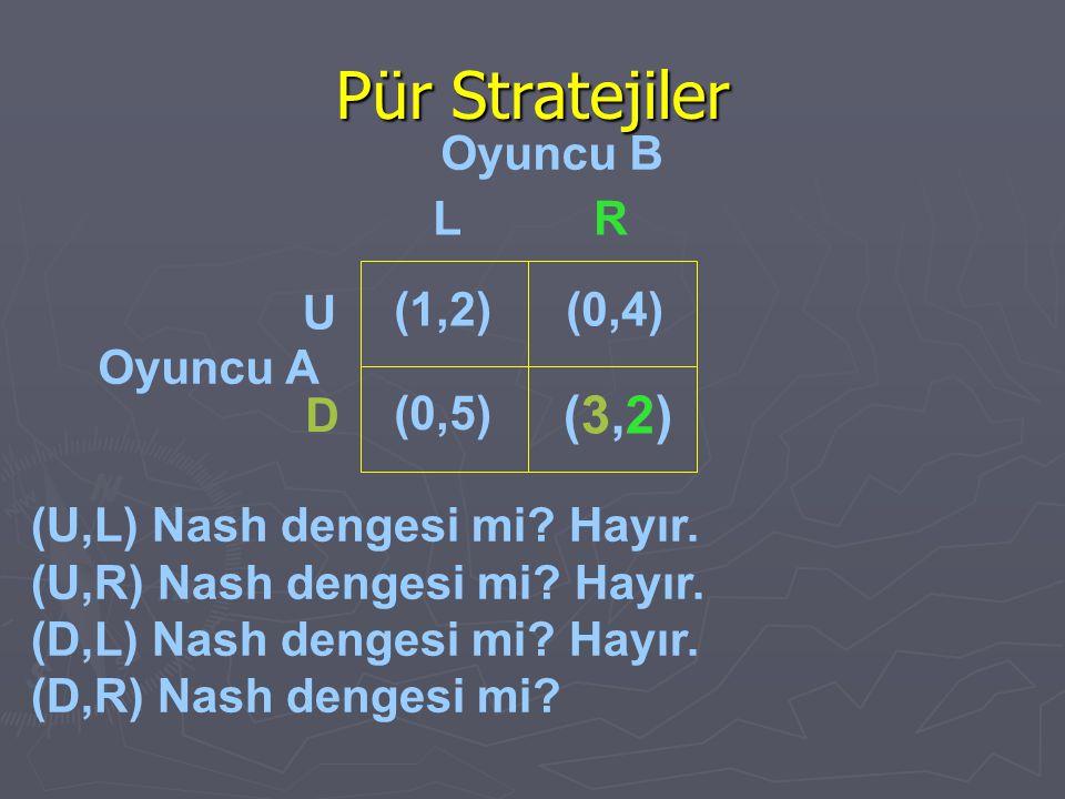 Pür Stratejiler Oyuncu B Oyuncu A (1,2)(0,4) (0,5) (3,2)(3,2) U D LR (U,L) Nash dengesi mi? Hayır. (U,R) Nash dengesi mi? Hayır. (D,L) Nash dengesi mi