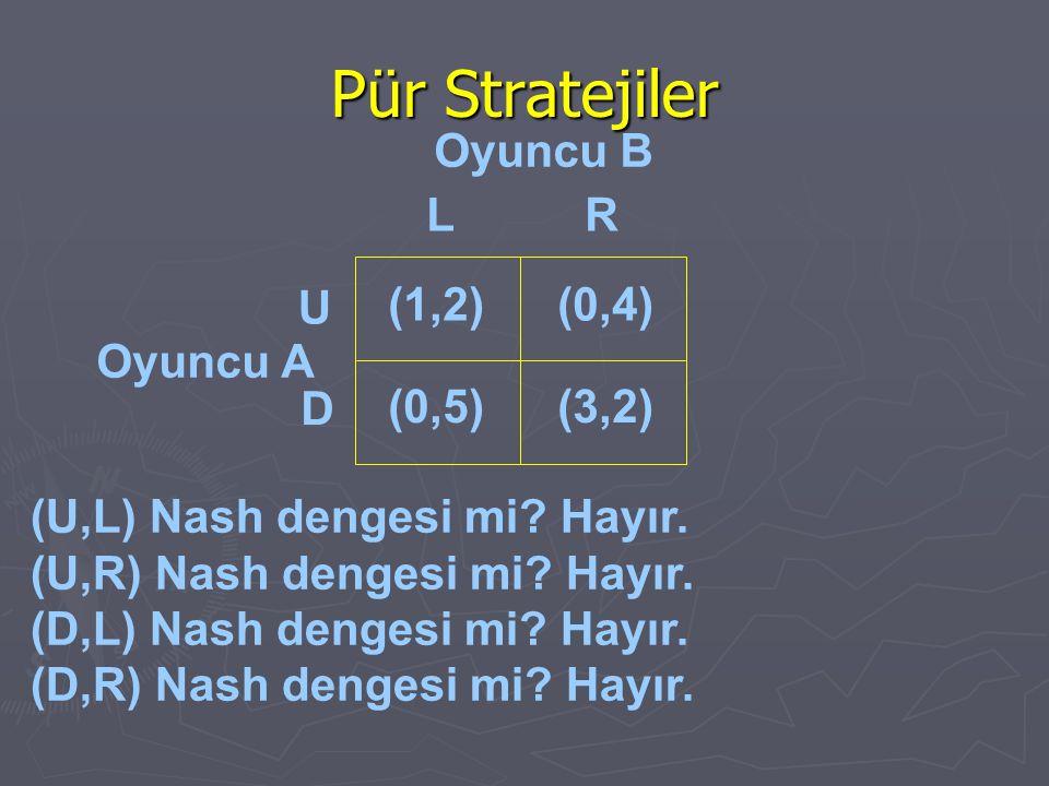 Pür Stratejiler Oyuncu B Oyuncu A (U,L) Nash dengesi mi? Hayır. (U,R) Nash dengesi mi? Hayır. (D,L) Nash dengesi mi? Hayır. (D,R) Nash dengesi mi? Hay