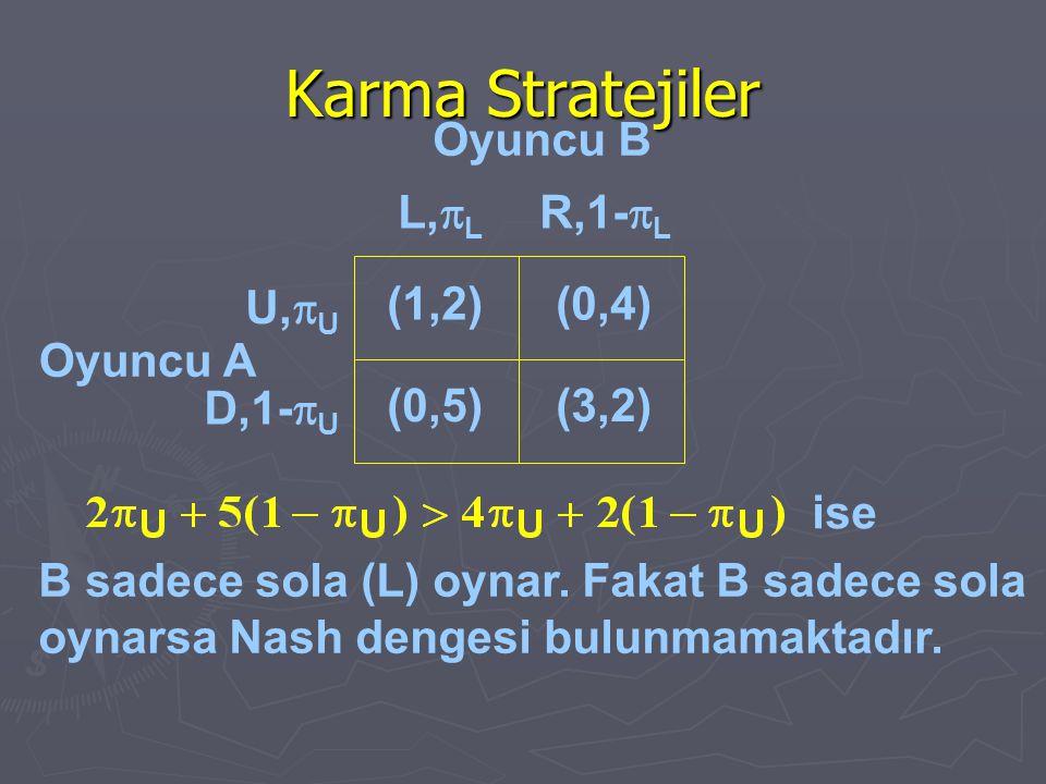 Karma Stratejiler Oyuncu A ise B sadece sola (L) oynar. Fakat B sadece sola oynarsa Nash dengesi bulunmamaktadır. (1,2)(0,4) (0,5)(3,2) U,  U D,1- 